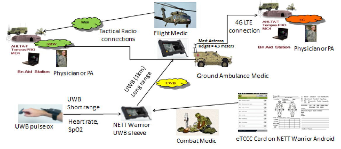 Telemedicine and mHealth odyssey: a journey from the battlefield to
