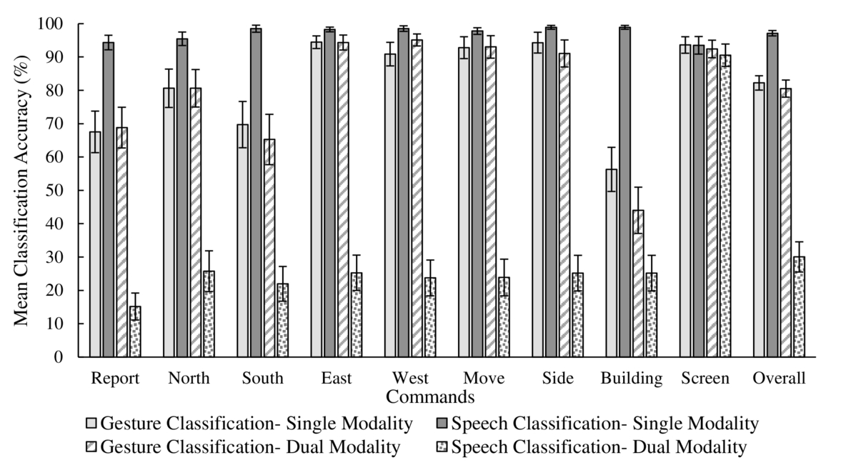 Technological evaluation of gesture and speech interfaces for 0263498370npage131g fandeluxe Image collections