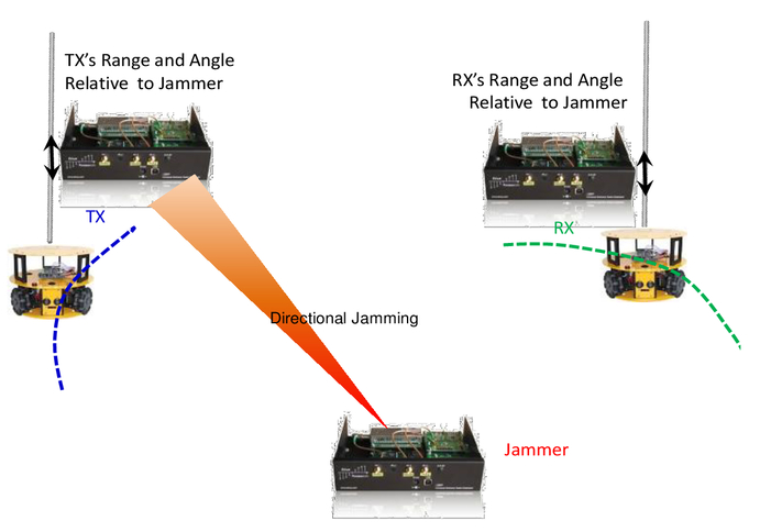 A satellite orbital testbed for SATCOM using mobile robots