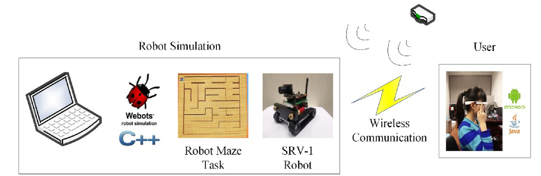 Google glass-based remote control of a mobile robot