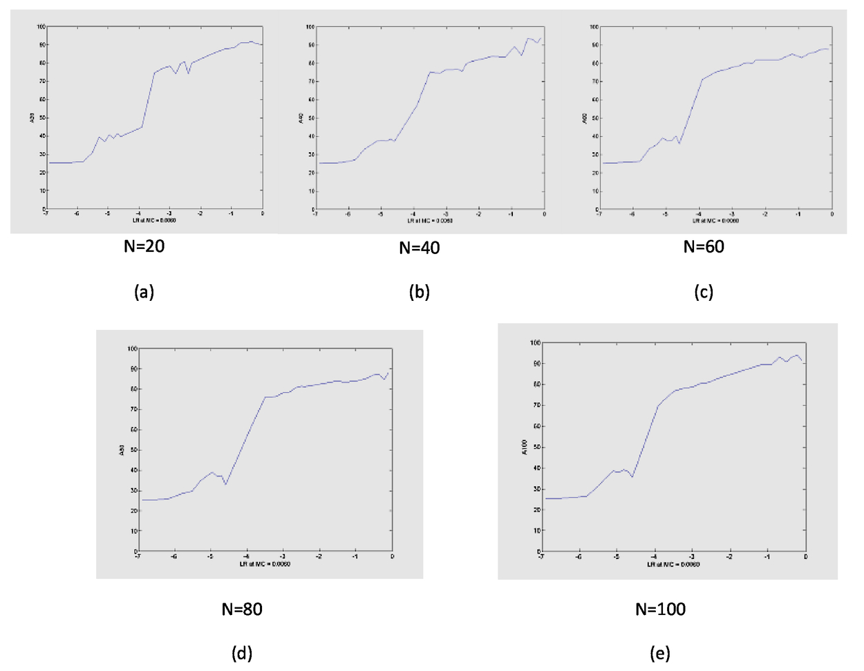 A study of neural network parameters for improvement in