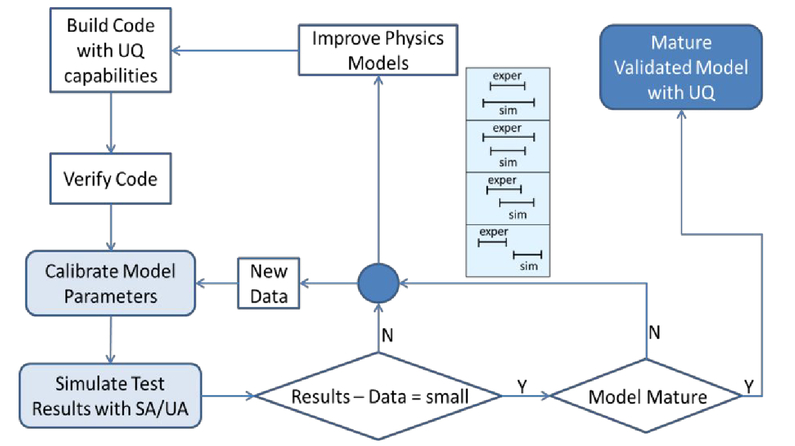 Hierarchical multi scale approach to validation and uncertainty 0306498400npage21g fandeluxe Choice Image