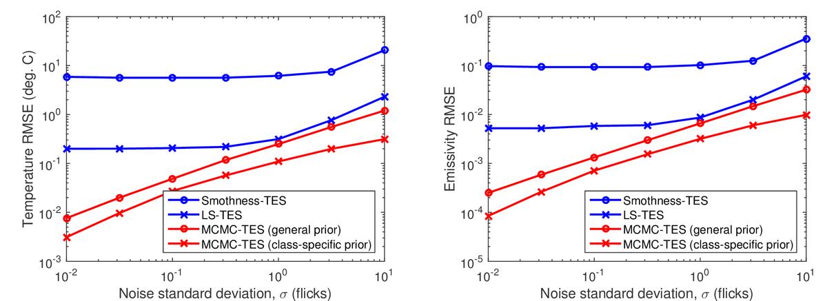 Temperature-emissivity separation for LWIR sensing using MCMC