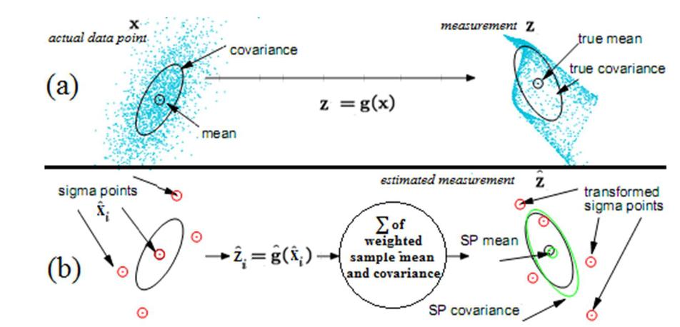 A comprehensive comparison of sigma-point Kalman filters