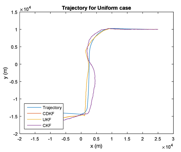 A comprehensive comparison of sigma-point Kalman filters applied on