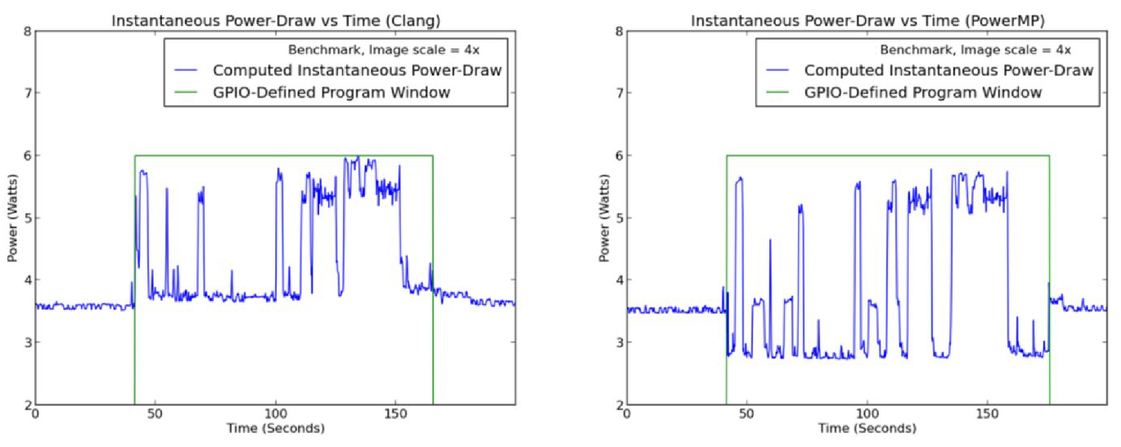 Enabling power-aware software in embedded systems