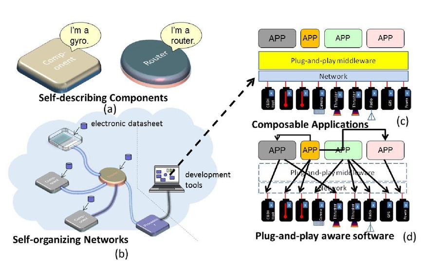 A REST-ful interpretation for embedded modular systems based