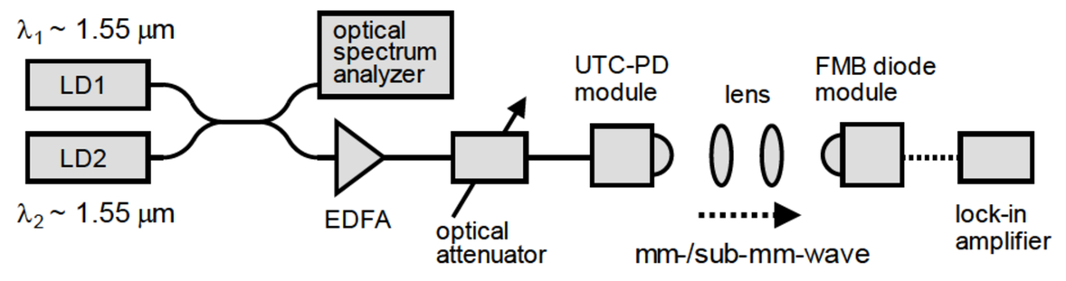 Quasioptical devices based on extraordinary transmission at THz