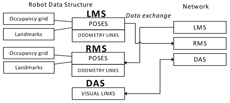 Complex approach to long-term multi-agent mapping in low dynamic