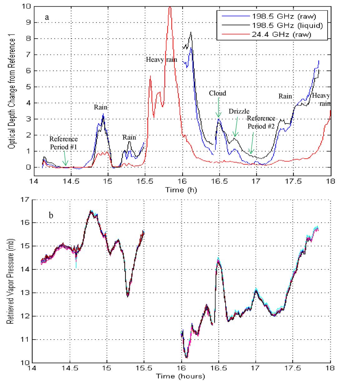 Atmospheric profiling via satellite to satellite