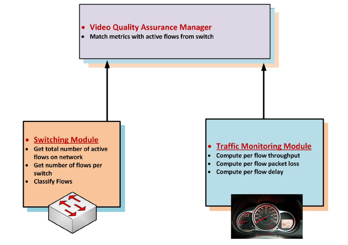 In-network adaptation of SHVC video in software-defined networks