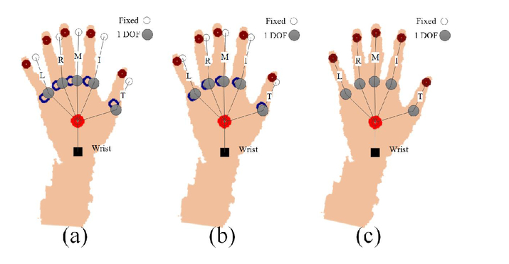 Static hand gesture recognition based on finger root-center-angle