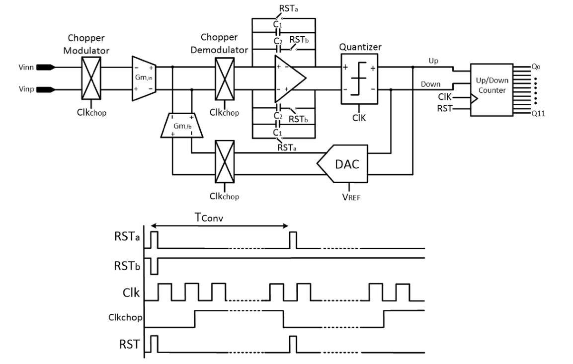 Pixel-level continuous-time incremental sigma-delta A/D