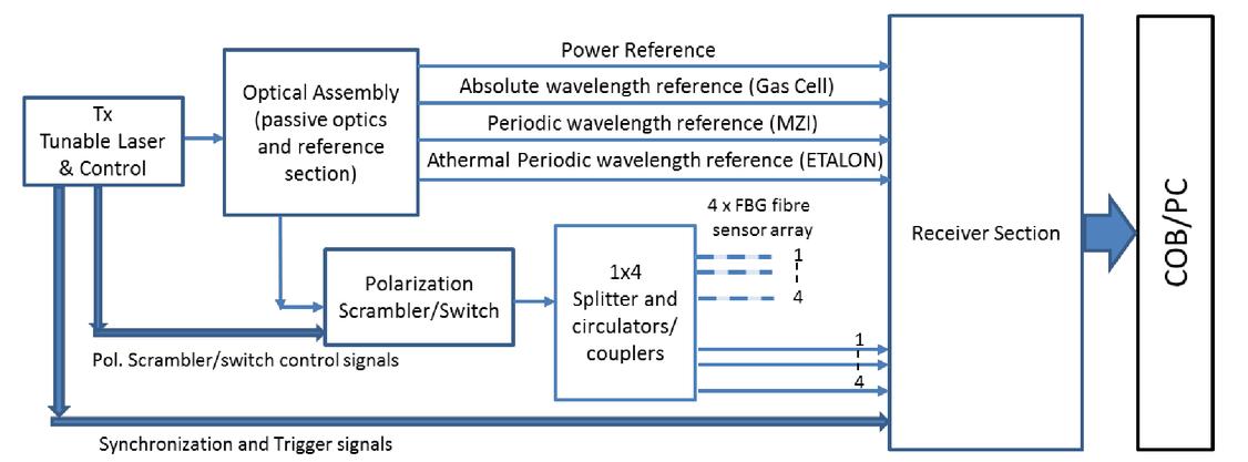 Enabling technologies for fiber optic sensing