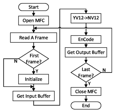 Design and implementation of H 264 based embedded video
