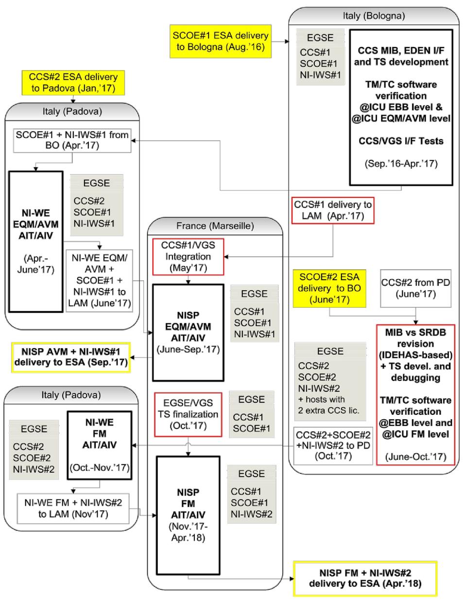 EGSE customization for the Euclid NISP Instrument AIV/AIT