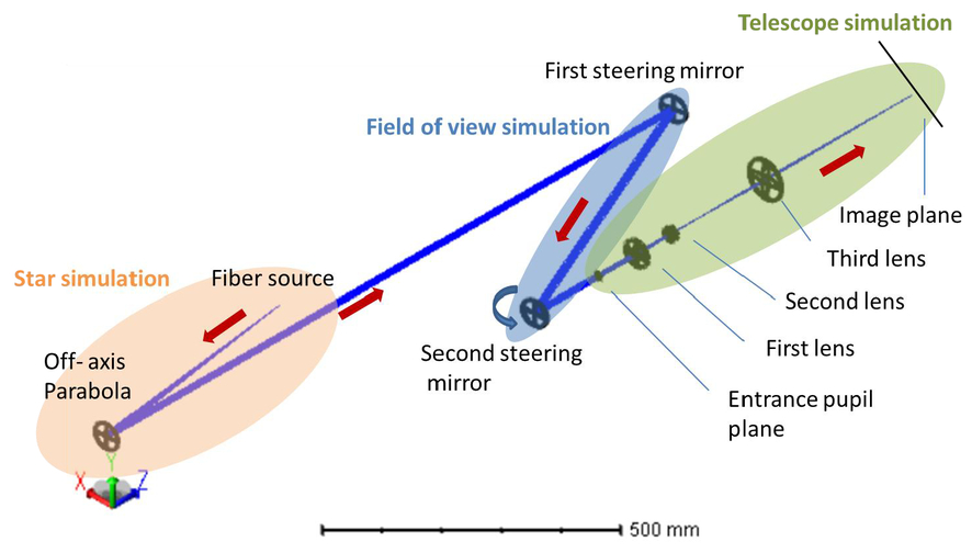 James Webb Space Telescope optical simulation testbed III