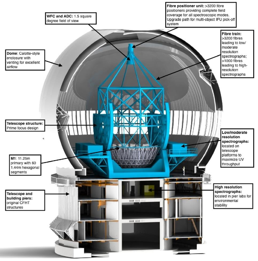 Maunakea Spectroscopic Explorer The Status And Progress Of A Major Fuse Board Upgrades Sb Electrical Services Figure 1