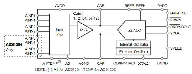 Design of the high precision thermostat for birefringent filter