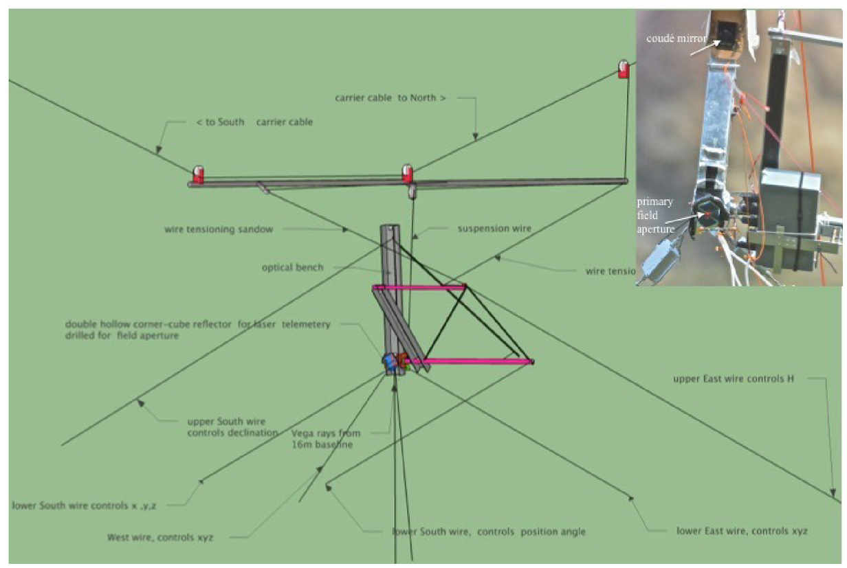 Optical Design Options For Hypertelescopes And Prototype Testing Auxiliary Light Wiring Guide Far Corners 00047 Psisdg9907 99071j Page 10 1