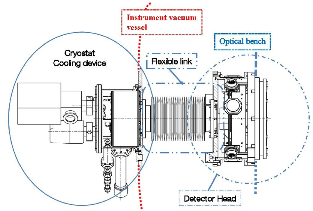 An ultra-stable cryostat for the detectors of ESPRESSO