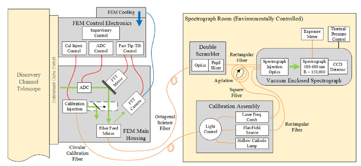 EXPRES: a next generation RV spectrograph in the search for earth
