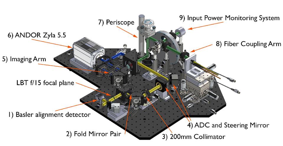 On-sky single-mode fiber coupling measurements at the Large