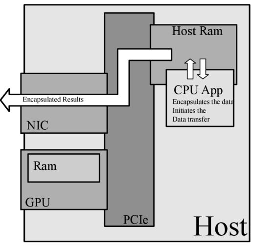 Bridging FPGA and GPU technologies for AO real-time control