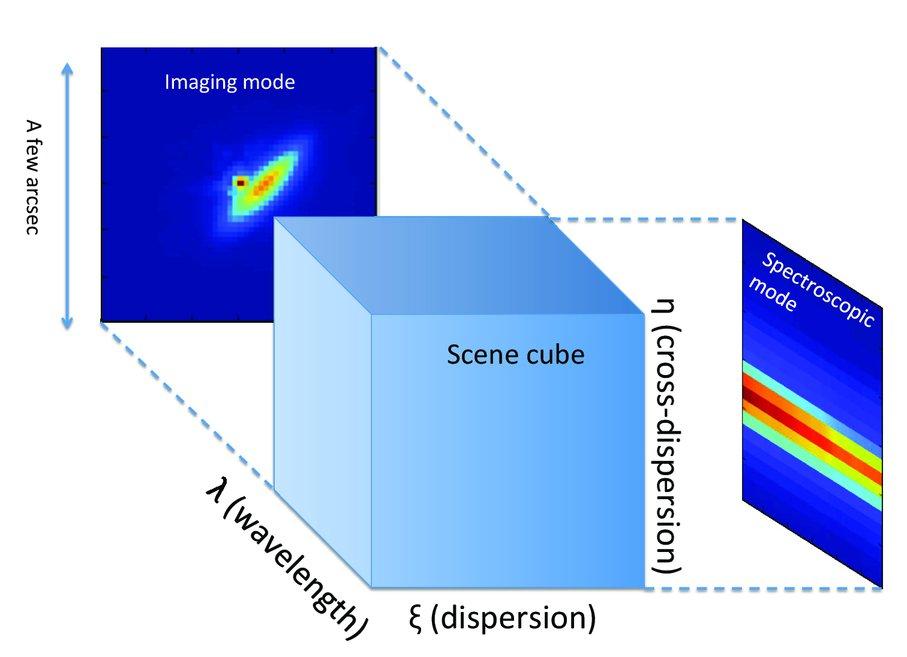 SNR-based queue observations at CFHT