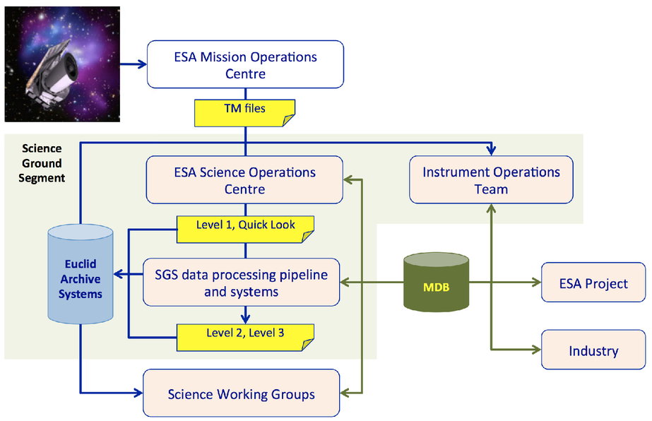 Mission-level performance verification approach for the