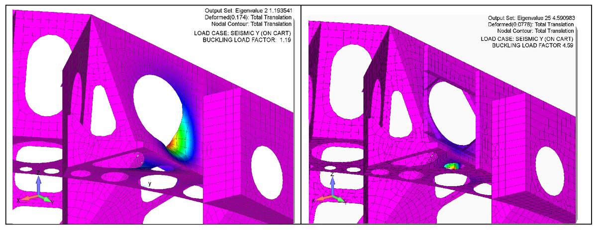 LSST telescope modeling overview