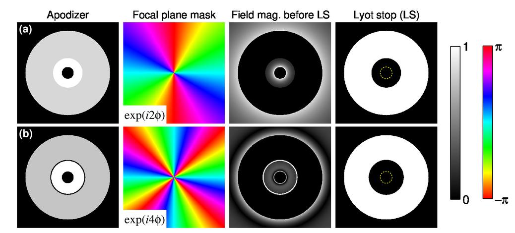 Apodized vortex coronagraph designs for segmented aperture