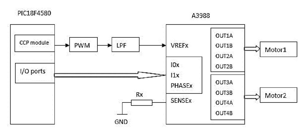Design of multi-motor distributed control system for optical