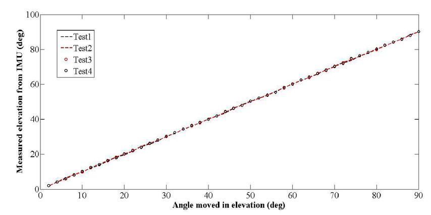 Noise modeling and analysis of an IMU-based attitude sensor