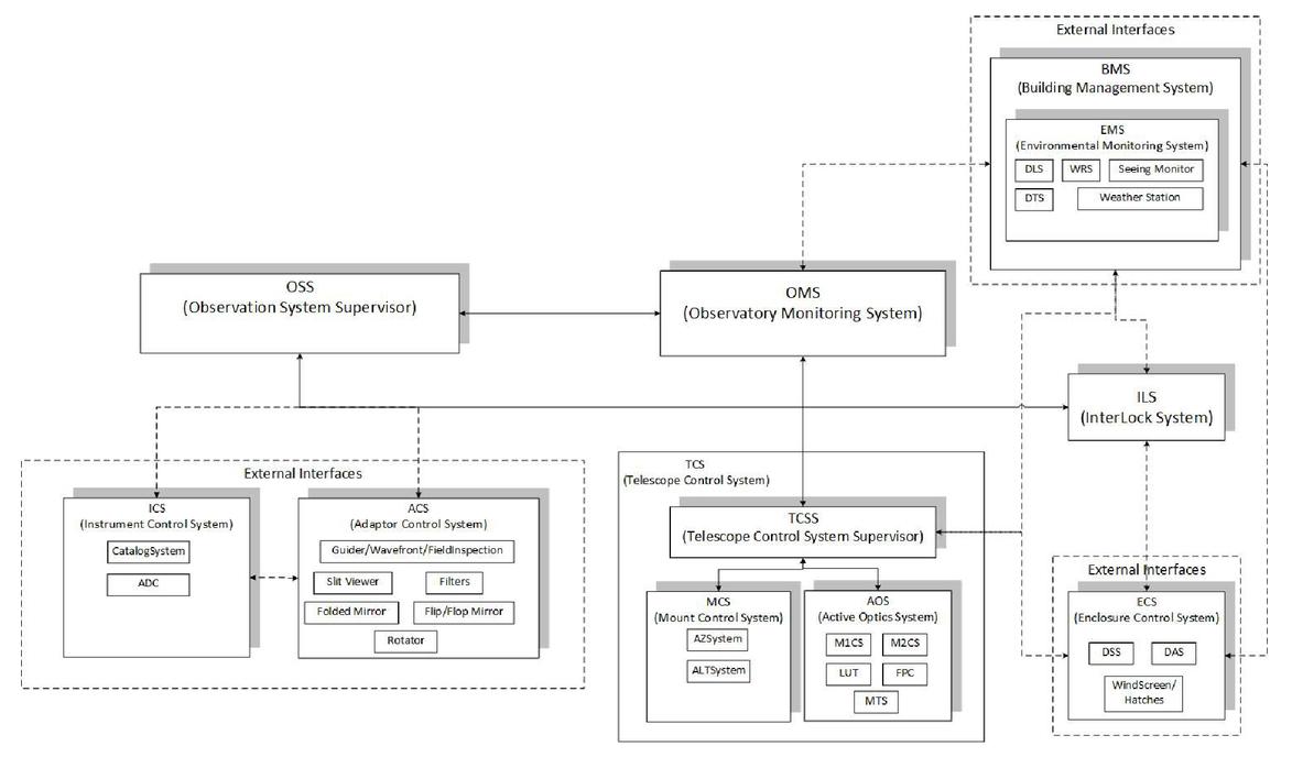 Software architecture of INO340 telescope control system