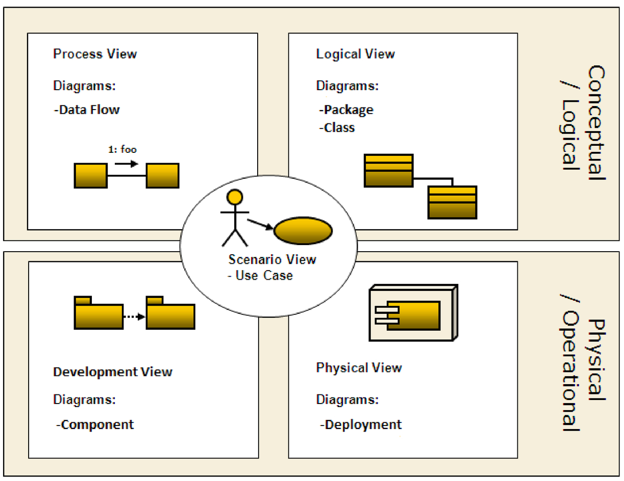 Software architecture of ino340 telescope control system figure 3 pooptronica