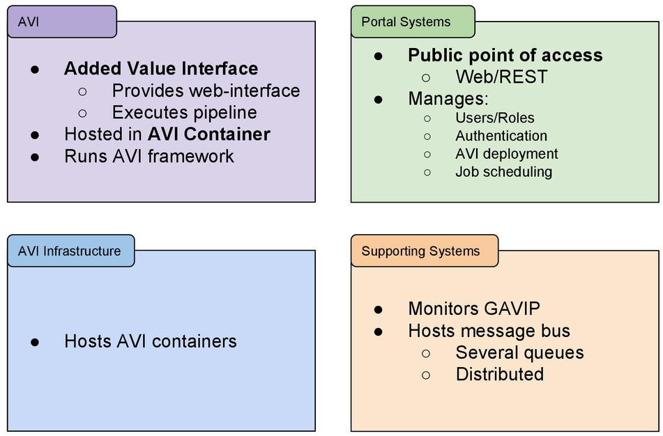 GAVIP: a platform for Gaia data analysis