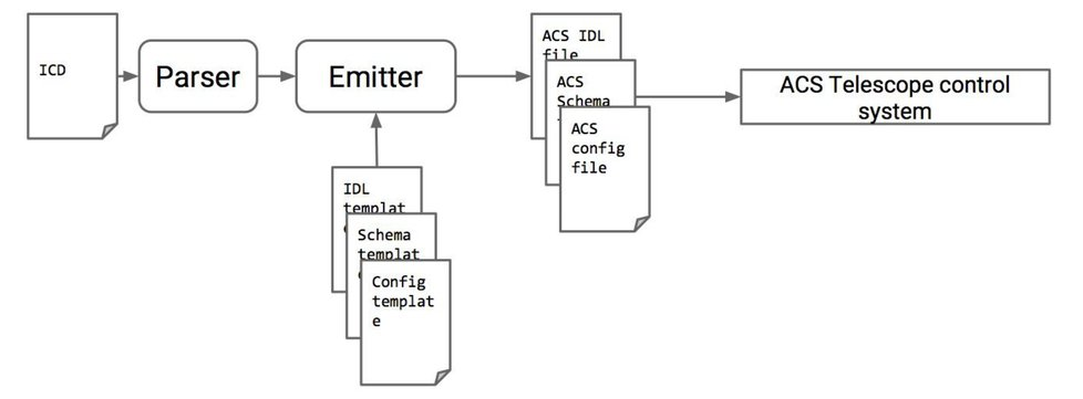 The ICT monitoring system of the ASTRI SST-2M prototype proposed for Opc Schematic on