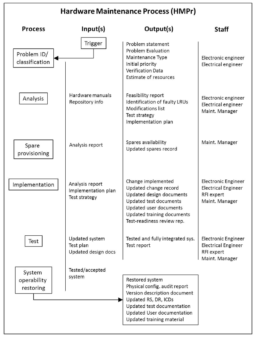 signal maintainer manual ebook