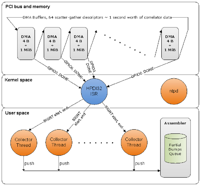 Porting the ALMA Correlator Data Processor from hard real-time to