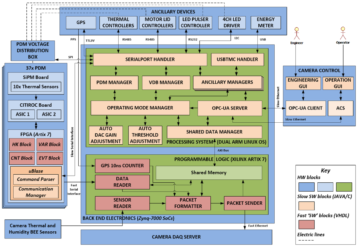 The software architecture of the camera for the ASTRI SST-2M