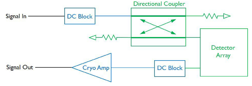 Kinetic inductance detectors for far-infrared spectroscopy