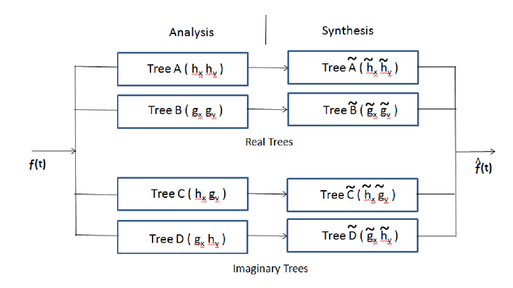 Image denoising with the dual-tree complex wavelet transform