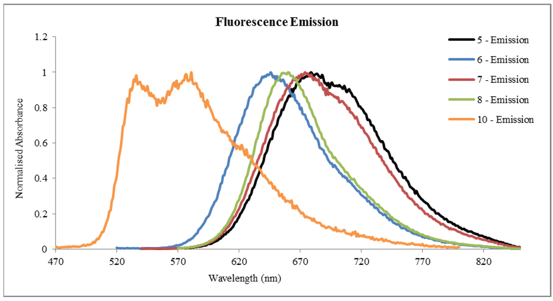 Design, synthesis, and characterization of photoinitiators for two