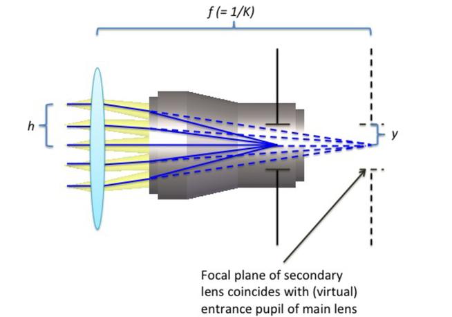 Design principles for Fresnel lenses in telecentric applications