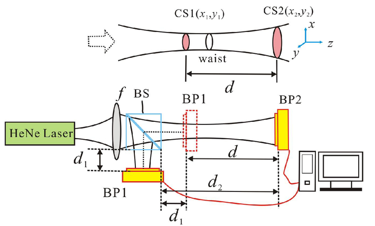 Real-time measurement of laser beam quality factor by the Fresnel