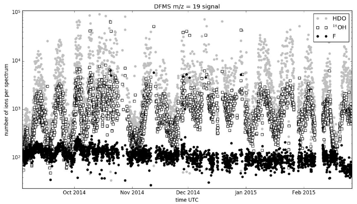 Mass spectrometric characterization of the Rosetta Spacecraft