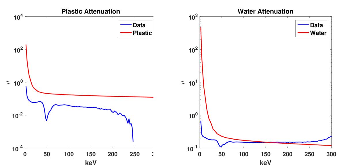 Developing imaging capabilities of multi-channel detectors