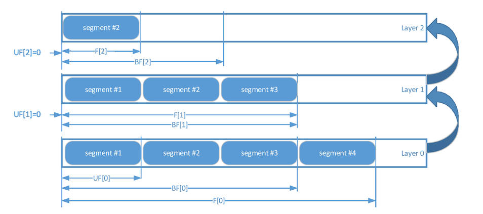 Layer-based buffer aware rate adaptation design for SHVC video streaming
