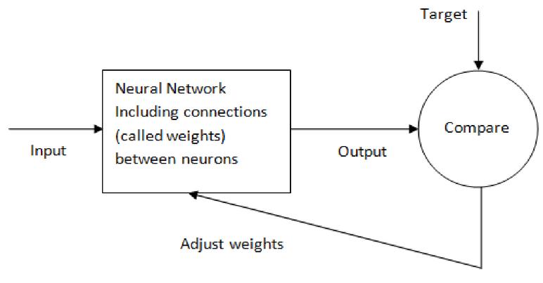 Using remote sensing satellite data and artificial neural
